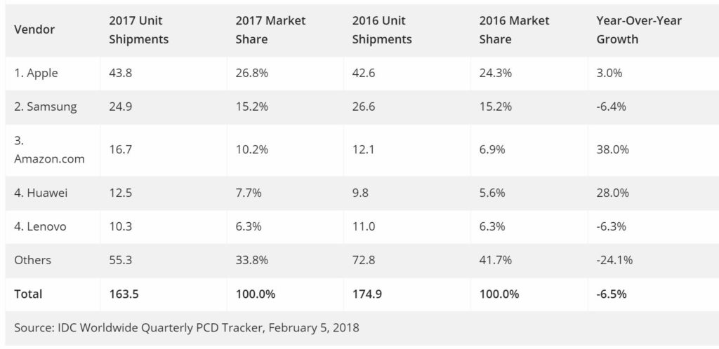 Tablettes Q4 2017 - IDC