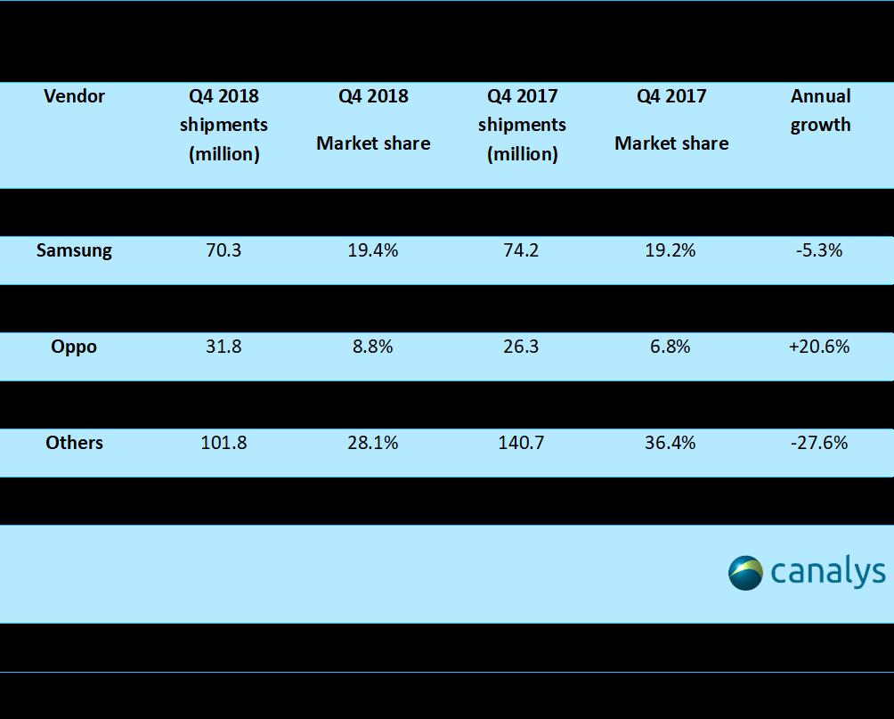 Part de marché quatrième trimestre 2018