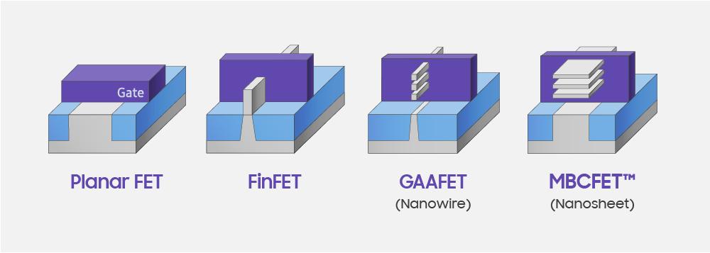 Technologies de fonderie de Samsung