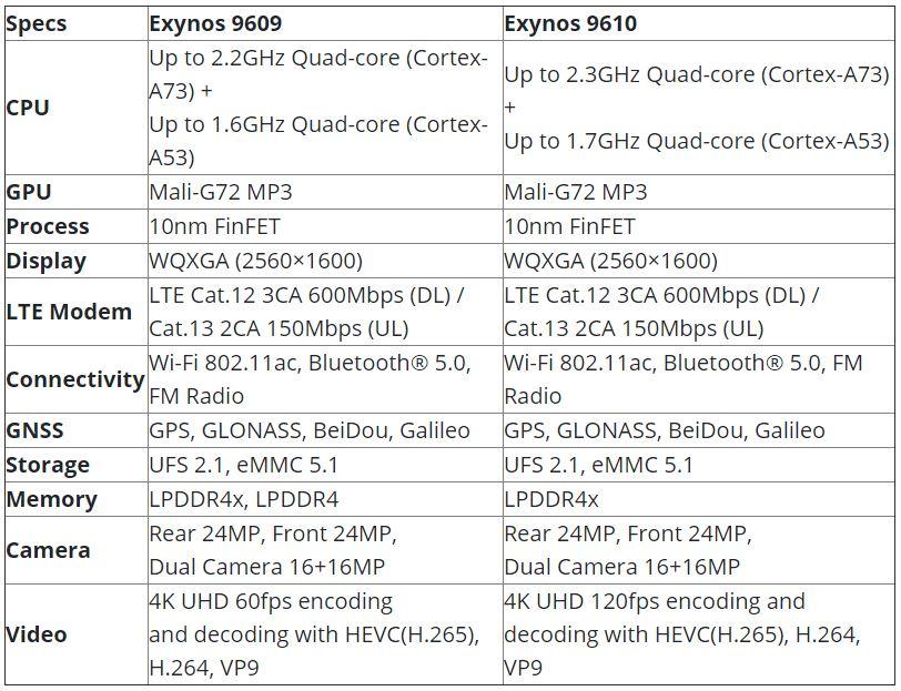 Exynos 9609 vs Exynos 9610