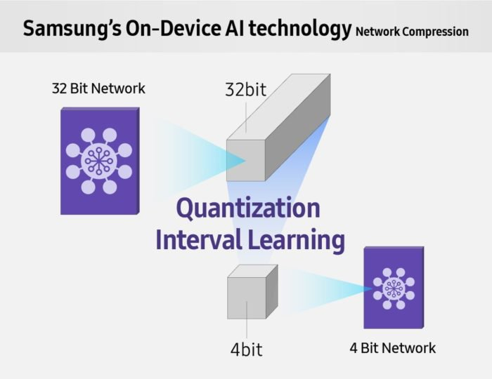Samsung On Device AI
