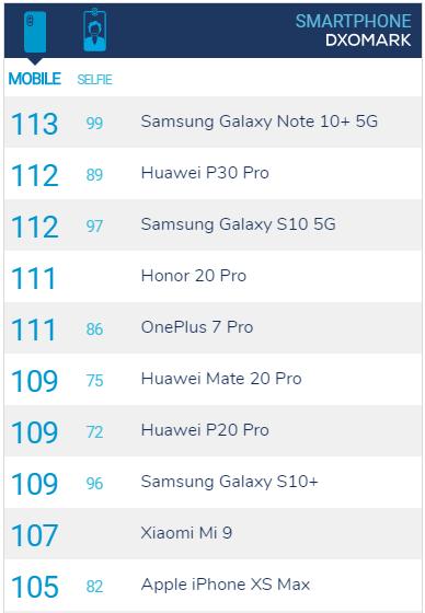 Galaxy Note 10+ DxOMark