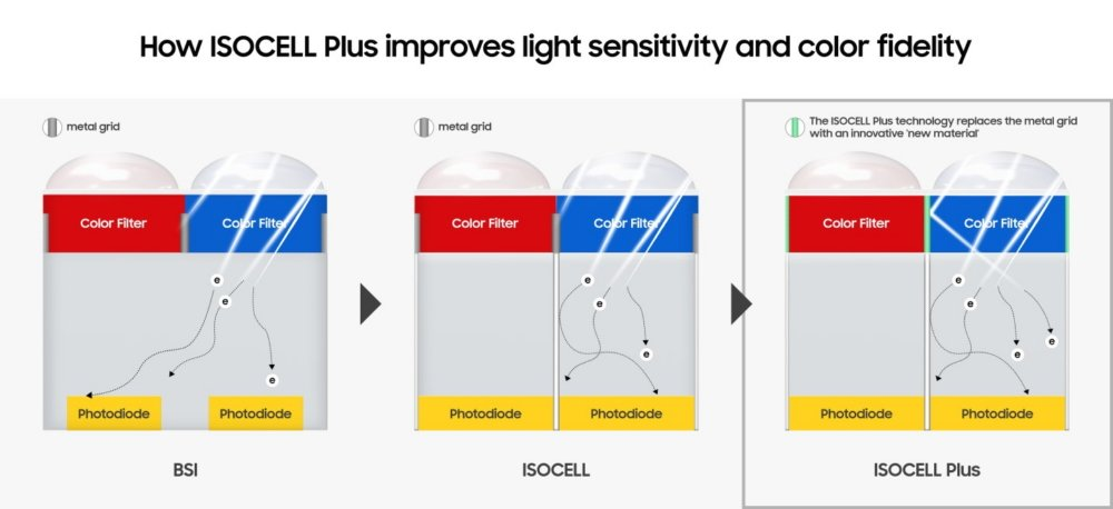 ISOCELL Bright
