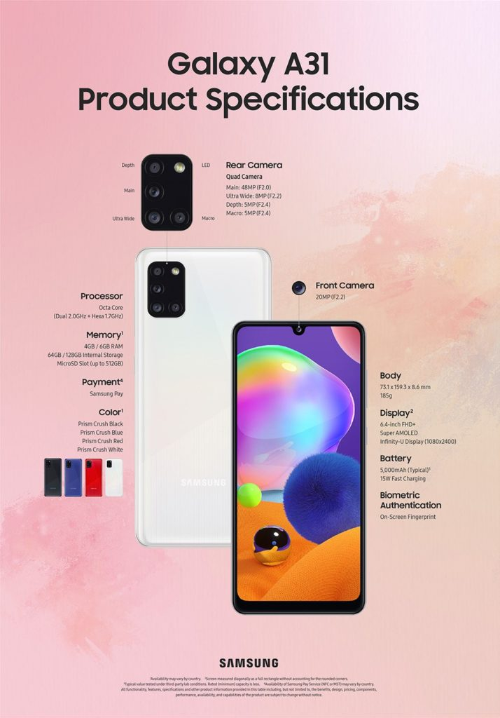 Galaxy A31 infographie
